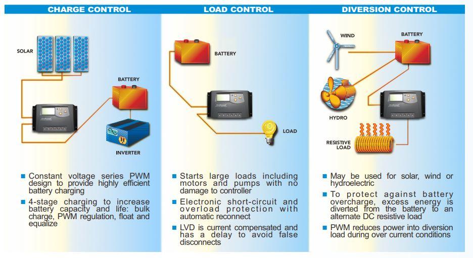 controller503